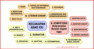 Strategi Literasi Melalui Pembelajaran Tahu Ingin Pelajari