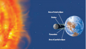 Kondisi Bulan dan Gerhana Bulan