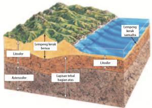 Teori Tektonik Lempeng pada Litosfer