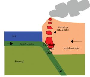 Teori Gunung Api pada Lapisan Litosfer
