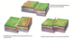 Teori Gempa Bumi pada Litosfer