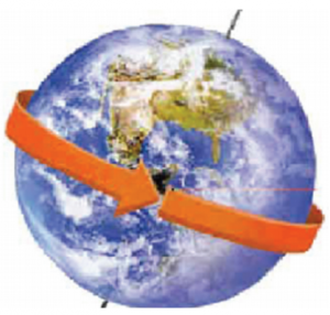 Bentuk Rotasi dan Revolusi Bumi