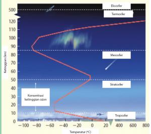 Perbedaan Suhu di Atmosfer