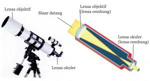 Alat Optik dalam Kehidupan Sehari-hari