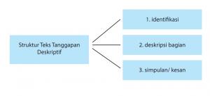 Struktur dan Bahasa Teks Deskripsi